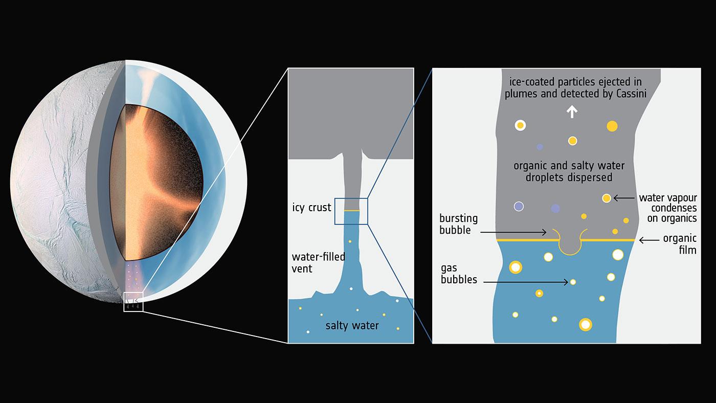 Enceladus'un çekirdeğinde hidrotermal aktiviteler